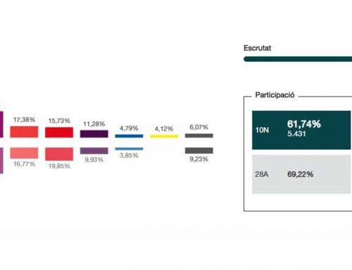 10N: Esquerra Republicana guanya les eleccions generals a Deltebre